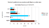 sex_with_black_vs_white-fig.1-intermediate_results.png